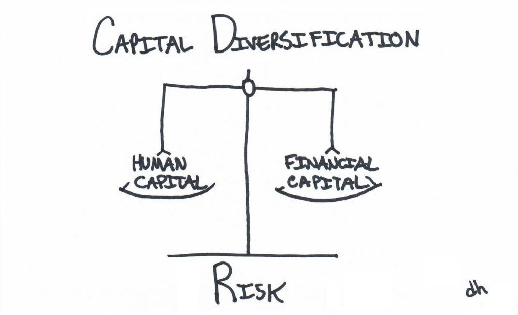 Capital Diversification