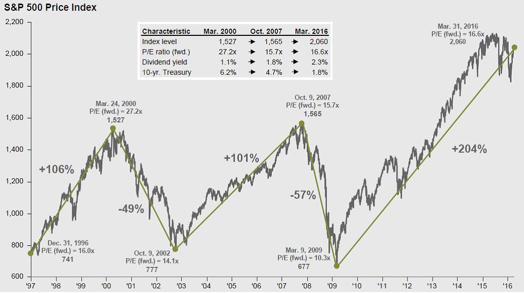 Chart Stress Article