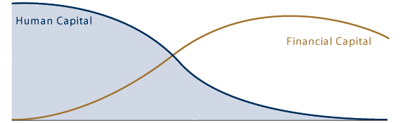 Human-capital-vs-financial-capital